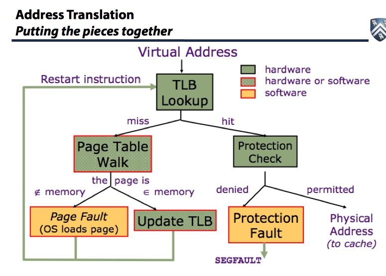 Computer Architecture Class Review – Virtual Memory