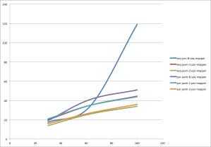 KMeans-runtime-graph-Feb-7